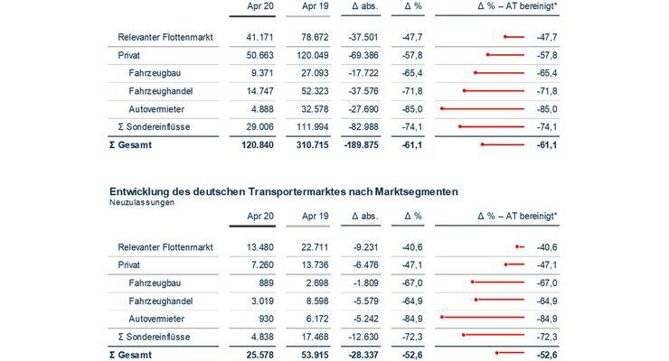 Dataforce Pkw Markt April 2020