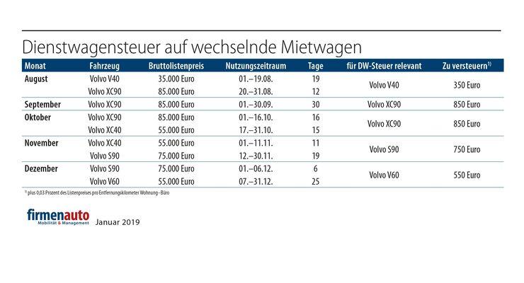 Dienstwagensteuer_wechselnde_Mietwagen