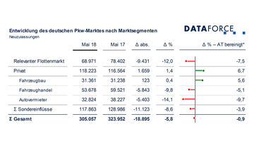 Flottenmarkt Pkw Mai 2018