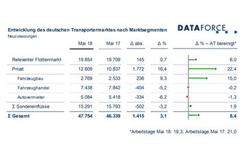 Flottenmarkt Transporter Mai 2018