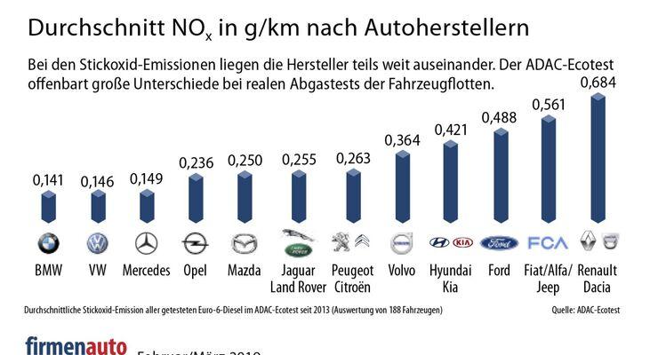 NOx nach Automarke