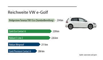 Reichweite VW e-Golf Reifen