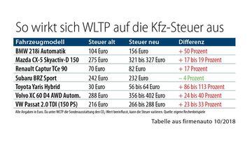 So wirkt sich WLTP auf die Kfz-Steuer aus.